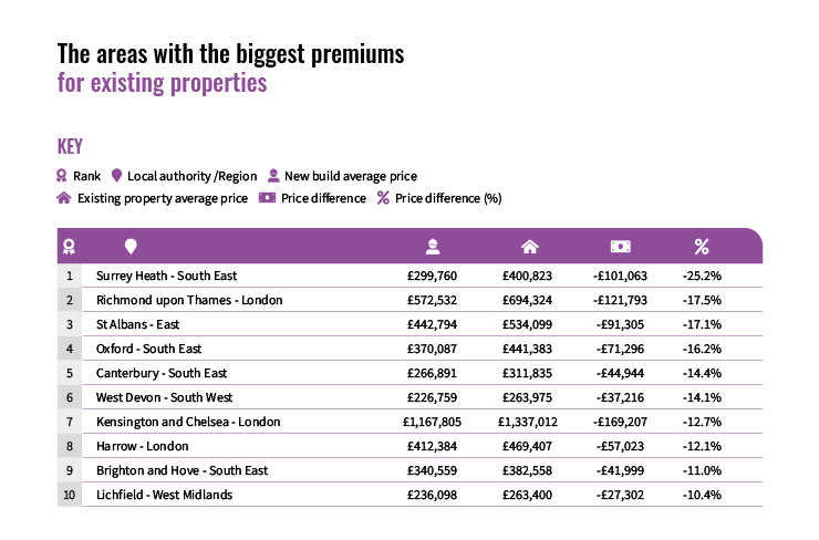 The areas with the biggest premiums for existing properties