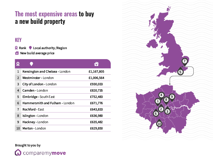 The most expensive areas to buy a new build property