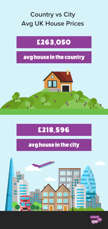 Country Vs City House Price