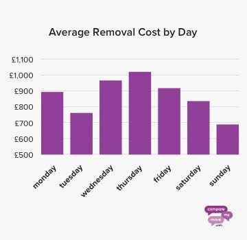 Average Removal cost by day