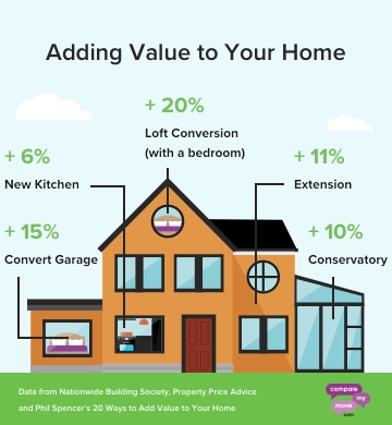 Best Home Improvements That Add Value