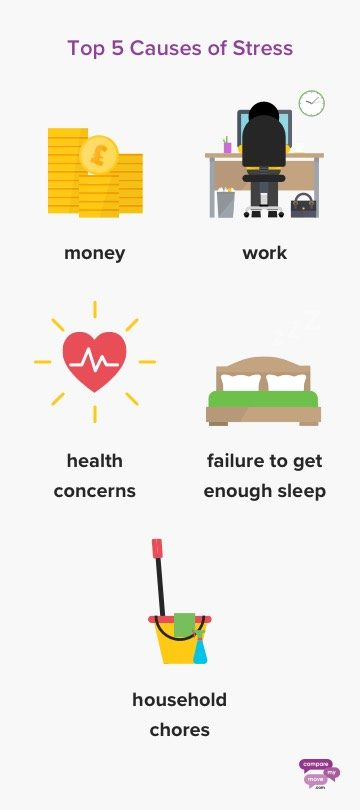 Top 5 causes of Stress