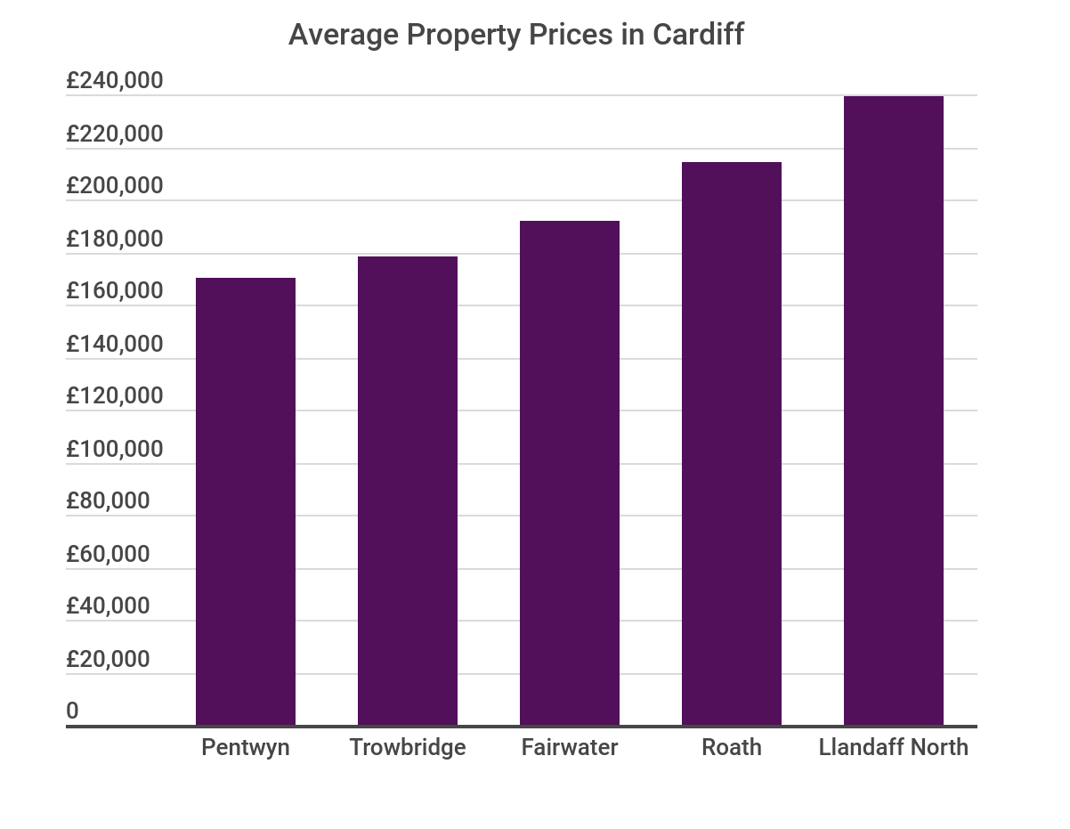 Average Property Prices in Cardiff