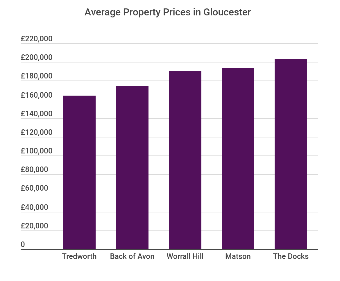 Average Property Price in Gloucester