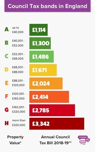 Council Tax Bands England
