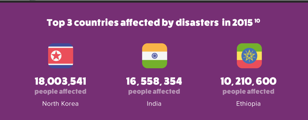 worst affected countries by disasters