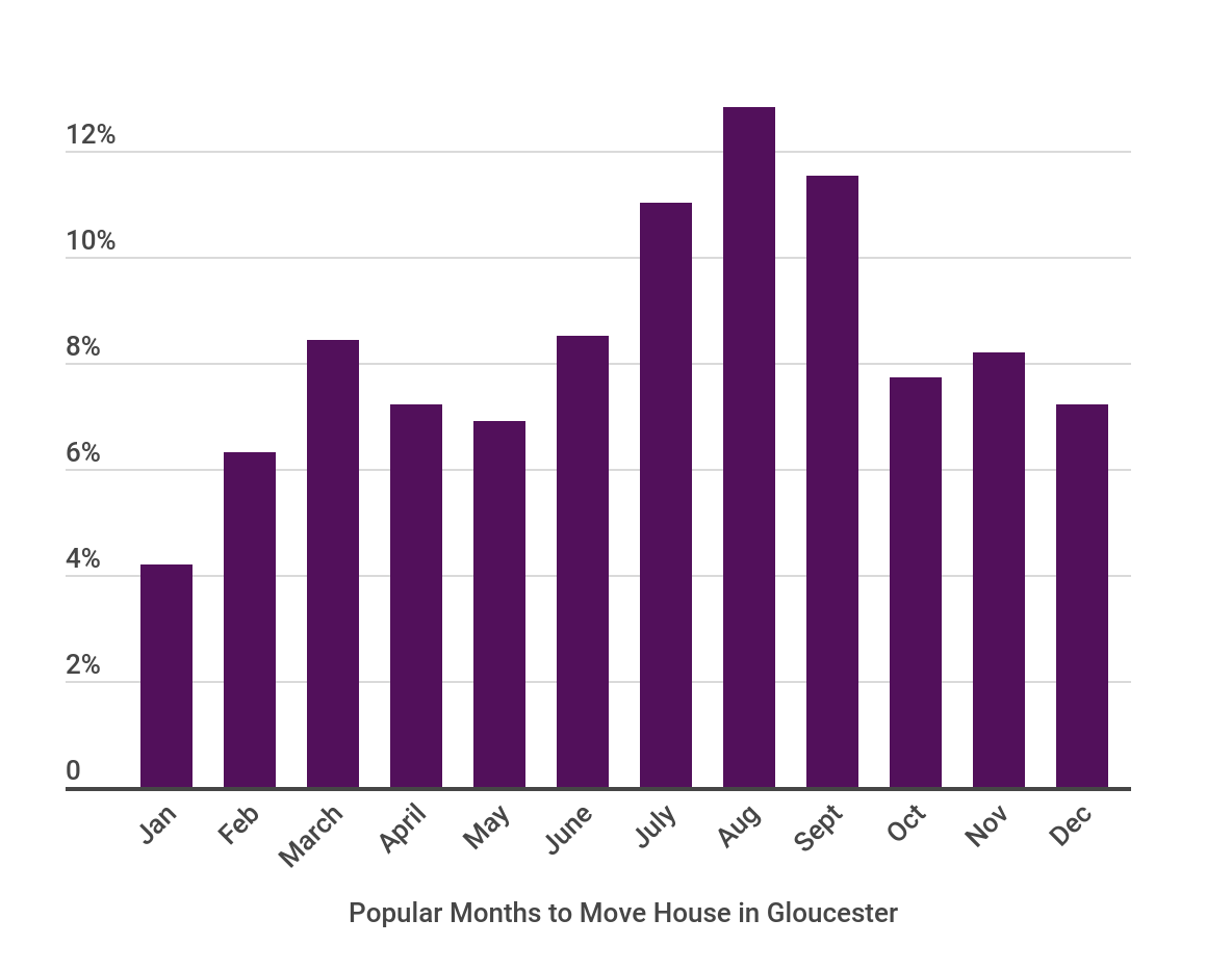 Popular Months to Move in Gloucester