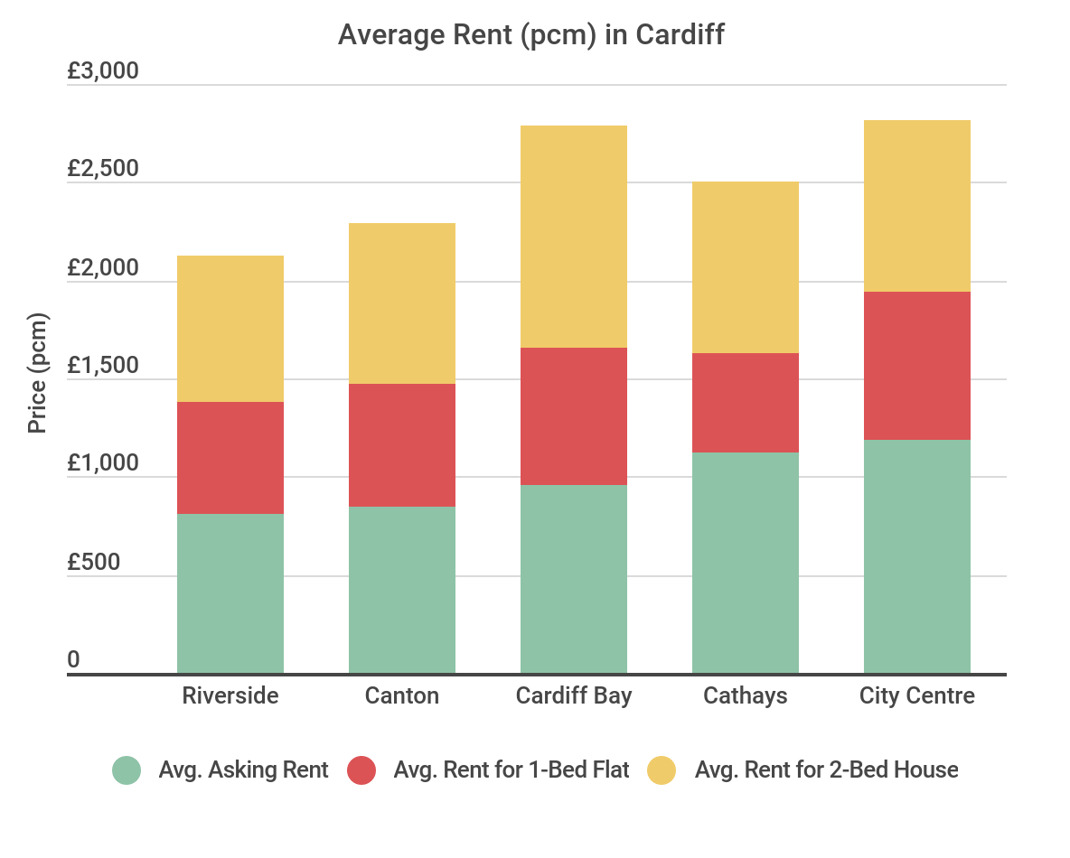 Average Rent in Cardiff