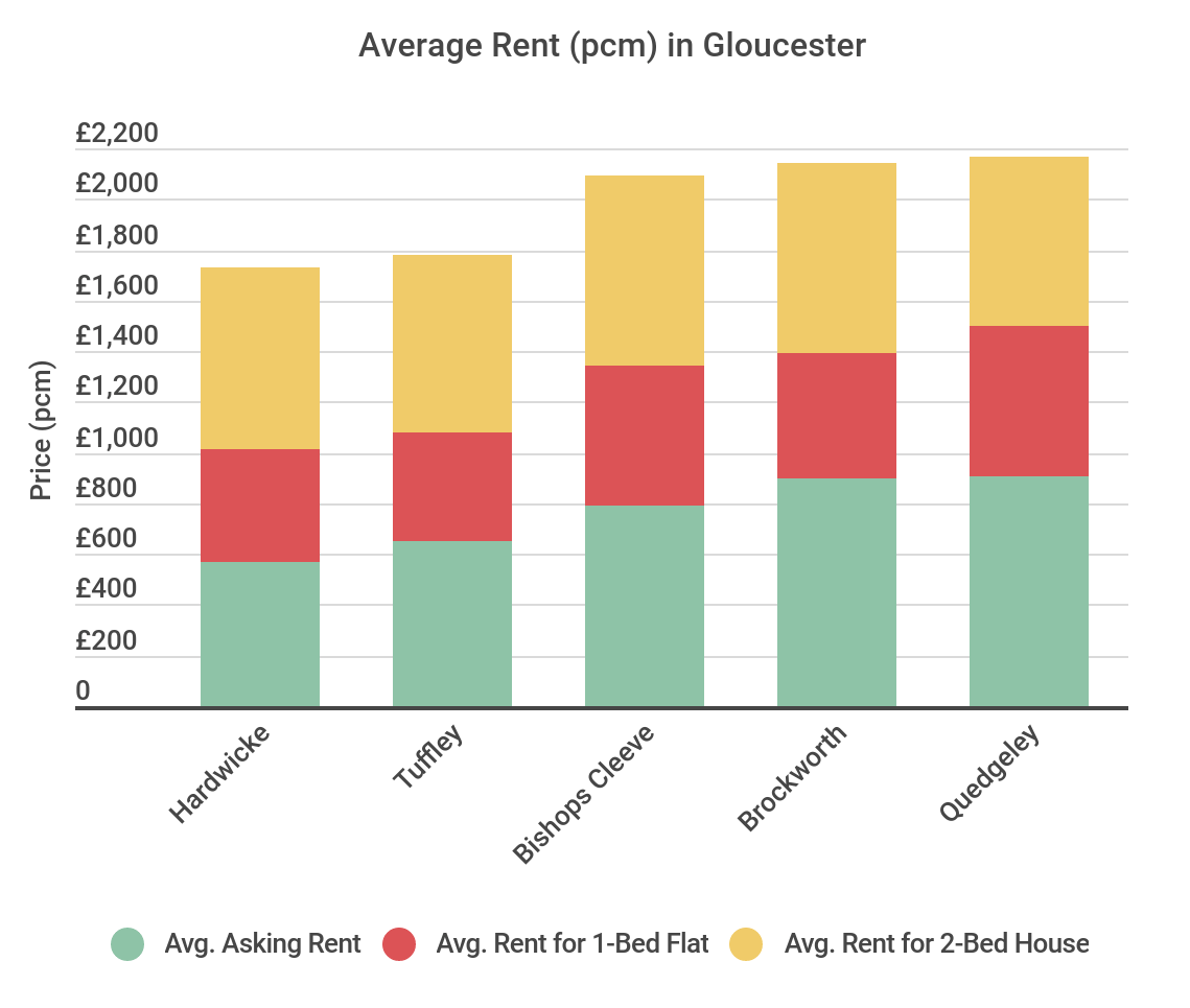 Average Rent in Gloucester