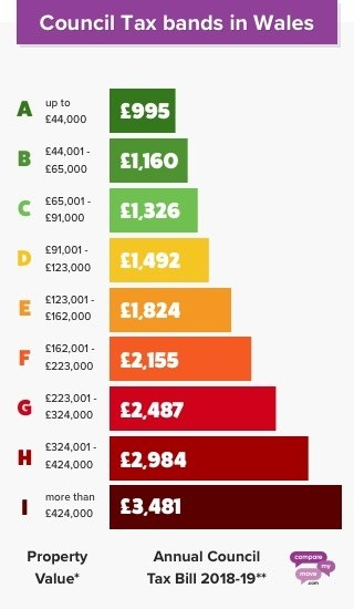 Council Tax Bands Wales